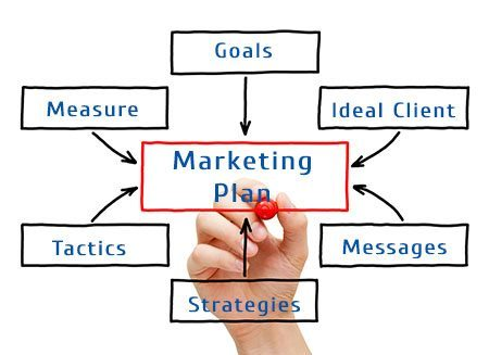 integrated-marketing-plan